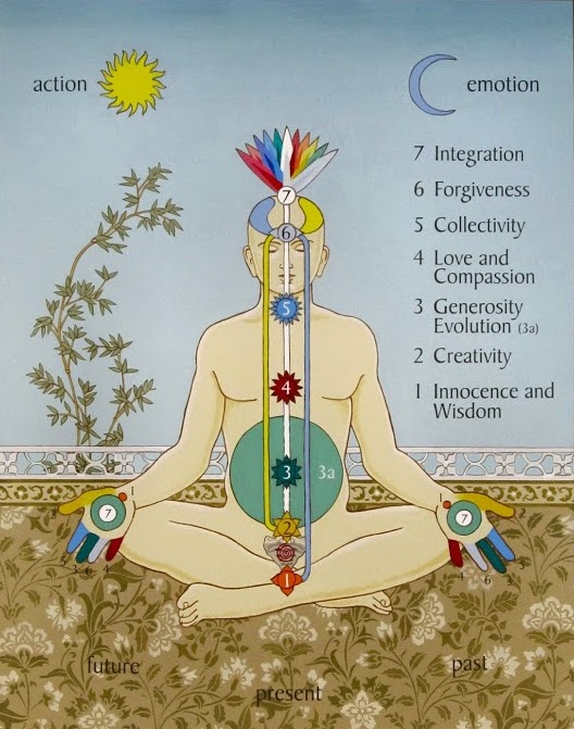 Chakra Chart Subtle System illustrated